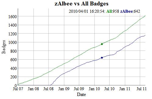 Graph 4: zAlbee vs All Badges