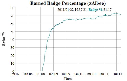 Graph 3: Earned Badge Percentage (zAlbee)