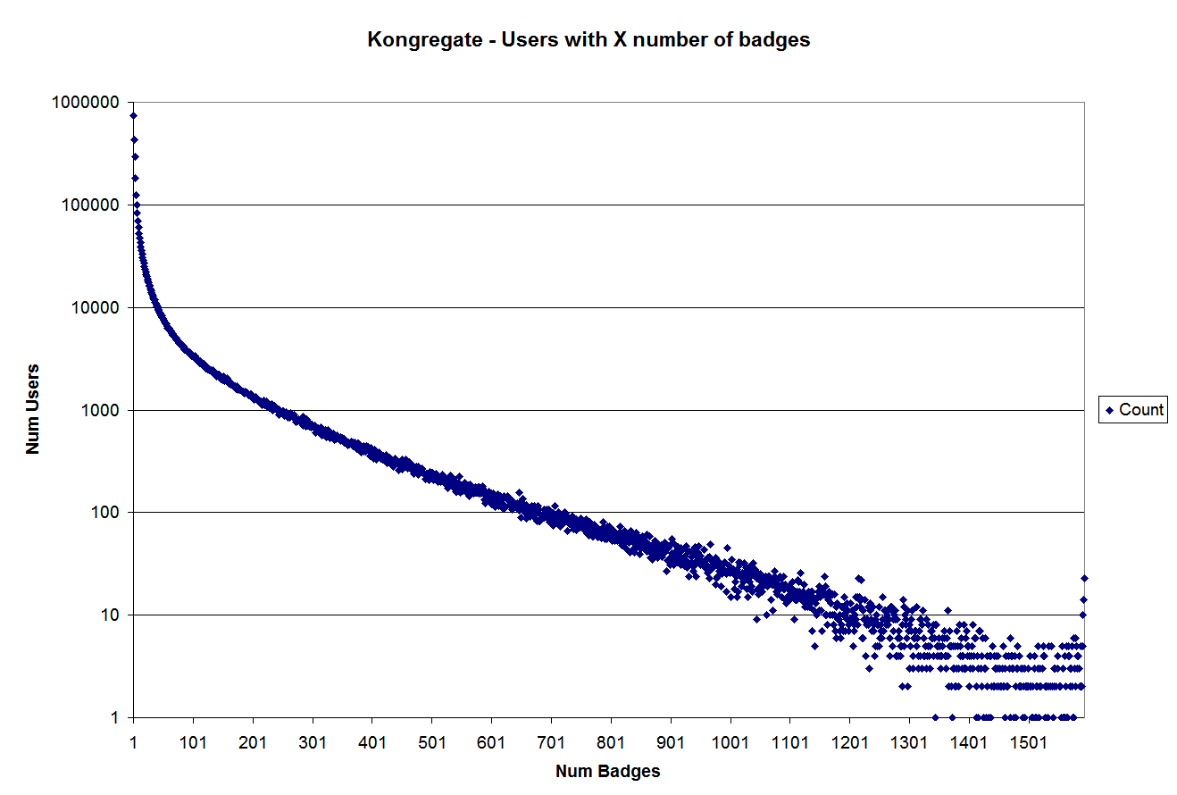 Graph 1: Users with X number of badges